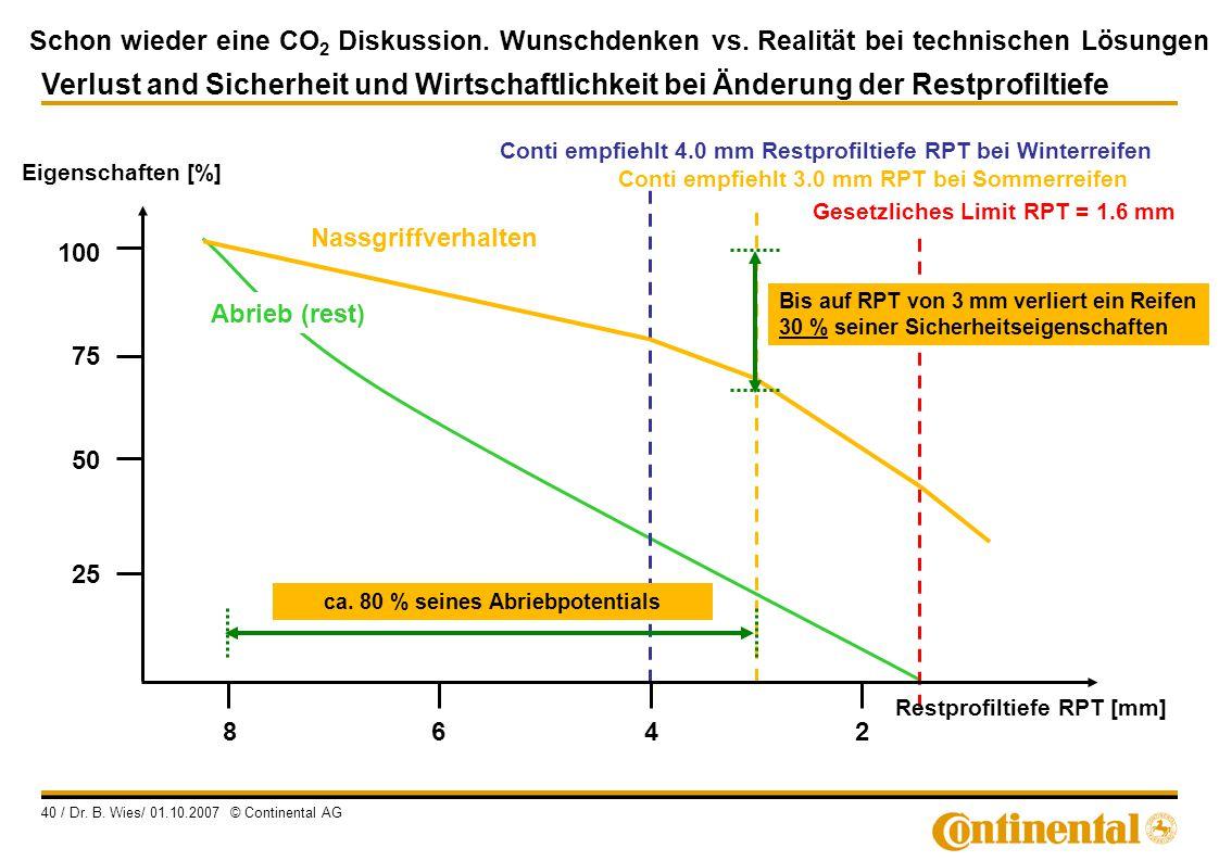 ca. 80 % seines Abriebpotentials Restprofiltiefe RPT [mm]